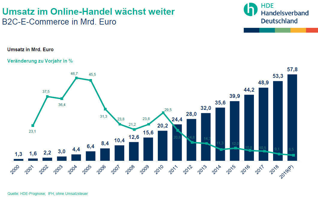 Online kauf von Polsterstoffe und Möbelstoffe steigt stark an.